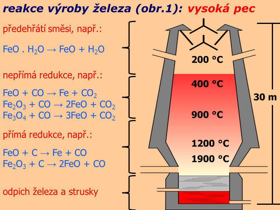 reakce výroby železa (obr.1): vysoká pec 200 °C 400 °C 900 °C 1200 °C 1900 °C 30 m předehřátí směsi, např.: FeO. H 2 O → FeO + H 2 O nepřímá redukce,