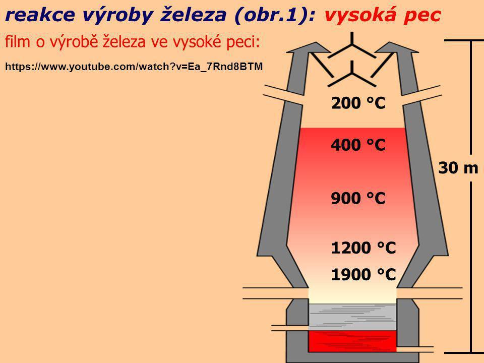 reakce výroby železa (obr.1): vysoká pec 200 °C 400 °C 900 °C 1200 °C 1900 °C 30 m FeO + CO → Fe + CO 2 FeO + C → Fe + CO Fe 2 O 3 + CO → 2FeO + CO 2 Fe 2 O 3 + C → 2FeO + CO Fe 3 O 4 + CO → 3FeO + CO 2 FeO.