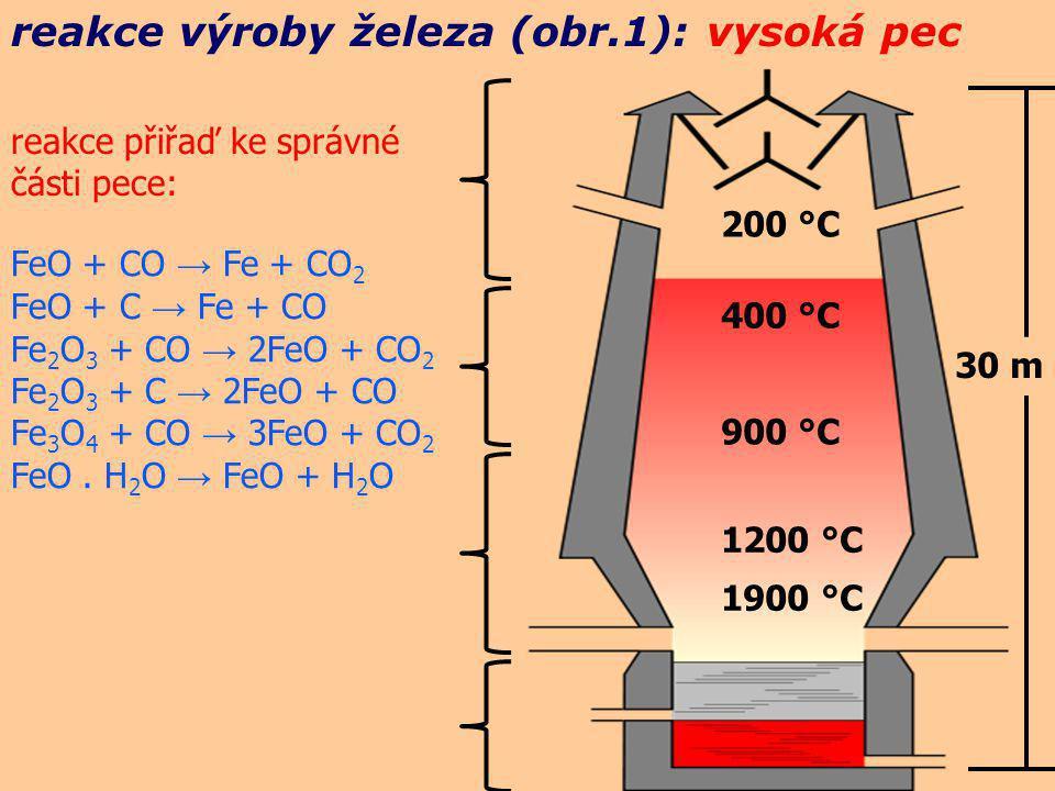 reakce výroby železa (obr.1): vysoká pec 200 °C 400 °C 900 °C 1200 °C 1900 °C 30 m FeO.