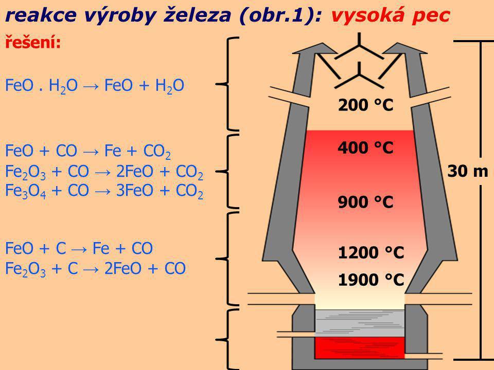 reakce výroby železa (obr.1): vysoká pec 200 °C 400 °C 900 °C 1200 °C 1900 °C 30 m FeO. H 2 O → FeO + H 2 O FeO + CO → Fe + CO 2 Fe 2 O 3 + CO → 2FeO