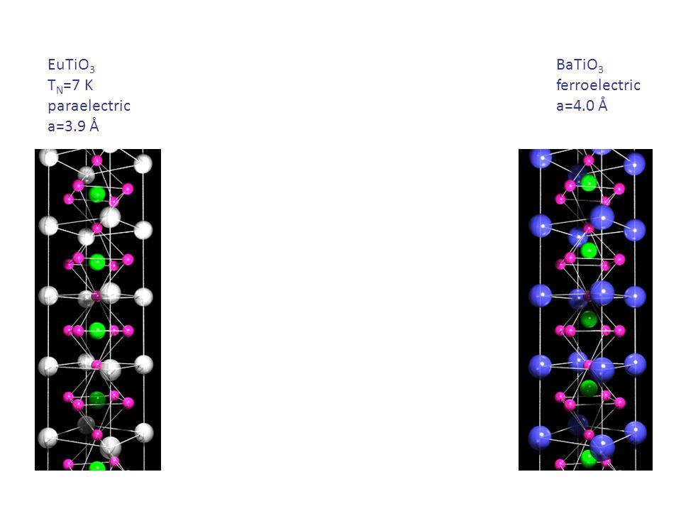 EuTiO 3 T N =7 K paraelectric a=3.9 Å BaTiO 3 ferroelectric a=4.0 Å (Eu,Ba)TiO 3