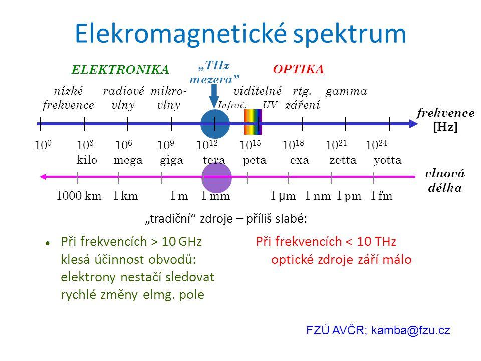 """THz mezera"" 10 0 10 3 10 6 10 9 10 12 10 15 10 18 10 21 10 24 kilo mega giga tera peta exa zetta yotta radiové vlny mikro- vlny nízké frekvence vidit"