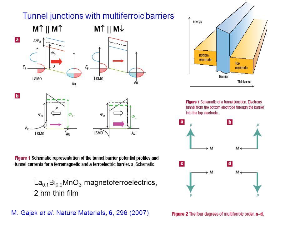 Béa et al.JPCM 20, 434221(2008) Fiebig, J. Phys. D: Appl.