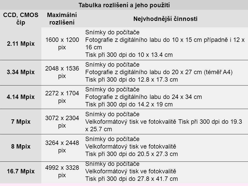 Tabulka rozlišení a jeho použití CCD, CMOS čip Maximální rozlišení Nejvhodnější činnosti 2.11 Mpix 1600 x 1200 pix Snímky do počítače Fotografie z dig