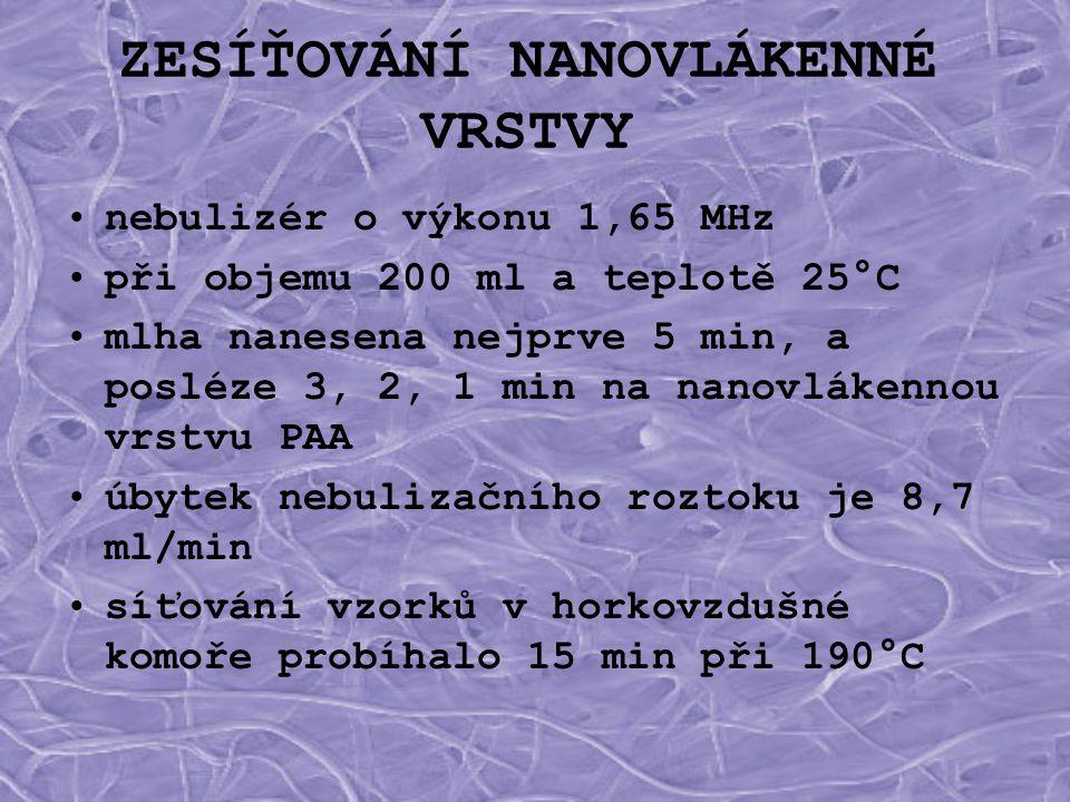 ZESÍŤOVÁNÍ NANOVLÁKENNÉ VRSTVY •nebulizér o výkonu 1,65 MHz •při objemu 200 ml a teplotě 25°C •mlha nanesena nejprve 5 min, a posléze 3, 2, 1 min na n