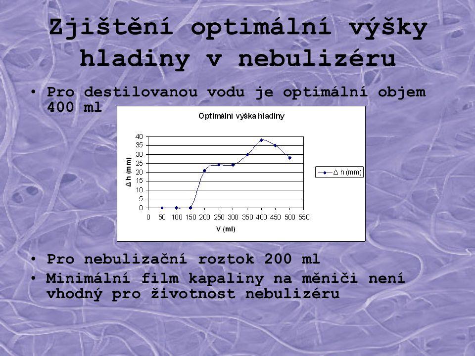 Zjištění optimální výšky hladiny v nebulizéru •Pro destilovanou vodu je optimální objem 400 ml •Pro nebulizační roztok 200 ml •Minimální film kapaliny