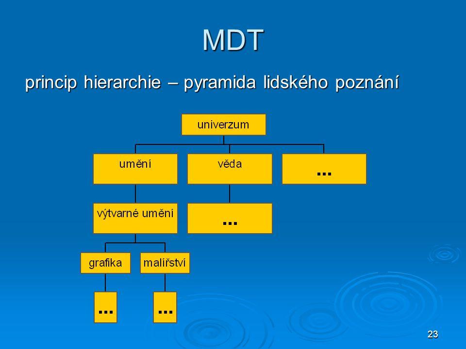 23 MDT princip hierarchie – pyramida lidského poznání