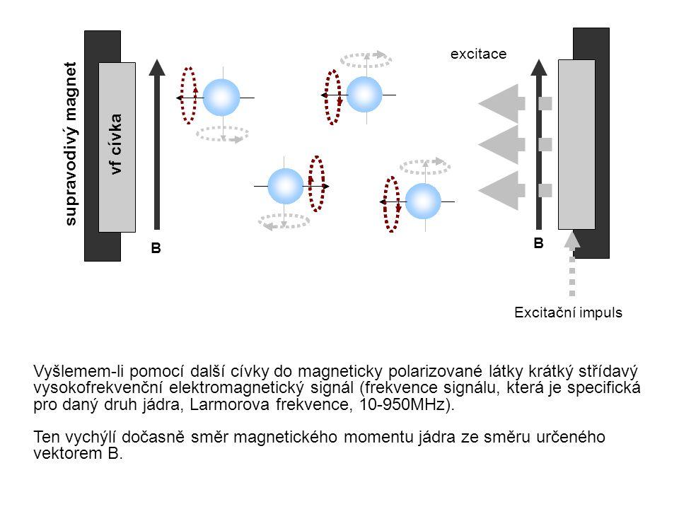 B B vf cívka excitace Excitační impuls Vyšlemem-li pomocí další cívky do magneticky polarizované látky krátký střídavý vysokofrekvenční elektromagnetický signál (frekvence signálu, která je specifická pro daný druh jádra, Larmorova frekvence, 10-950MHz).