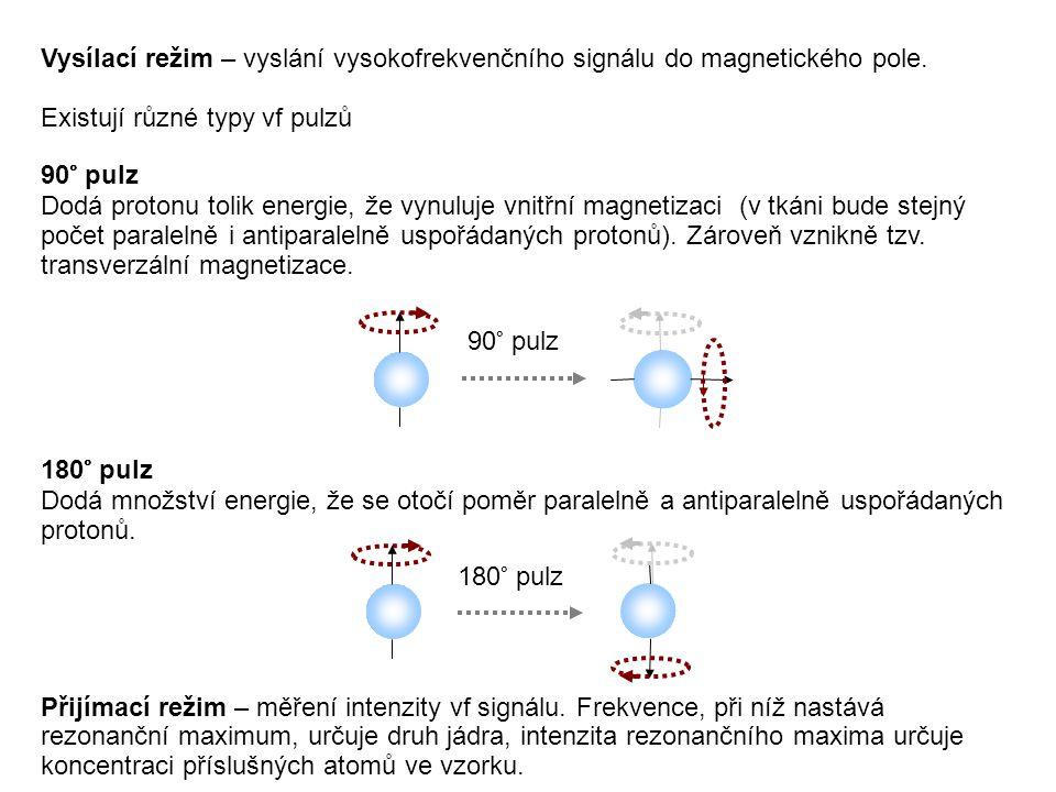 Vysílací režim – vyslání vysokofrekvenčního signálu do magnetického pole. Existují různé typy vf pulzů 90° pulz Dodá protonu tolik energie, že vynuluj