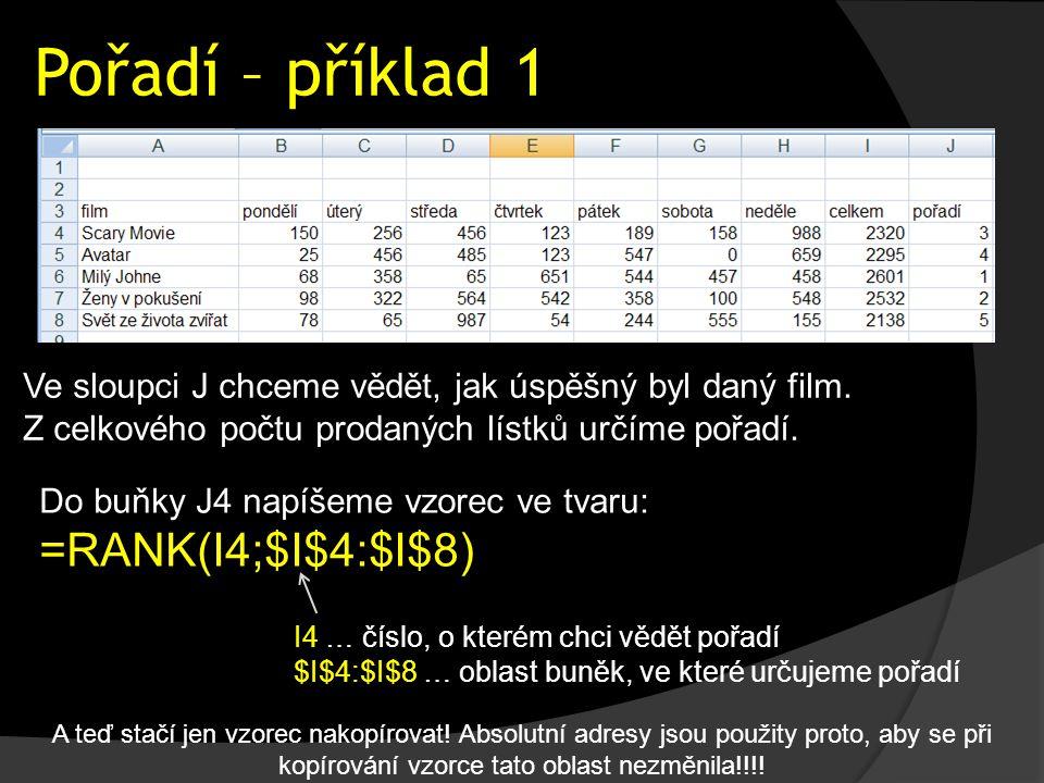 Pořadí – příklad 1 Do buňky J4 napíšeme vzorec ve tvaru: =RANK(I4;$I$4:$I$8) Ve sloupci J chceme vědět, jak úspěšný byl daný film. Z celkového počtu p