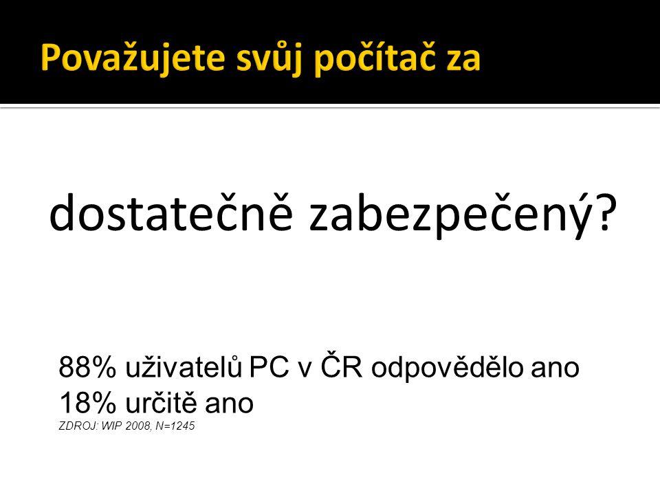 dostatečně zabezpečený? 88% uživatelů PC v ČR odpovědělo ano 18% určitě ano ZDROJ: WIP 2008, N=1245