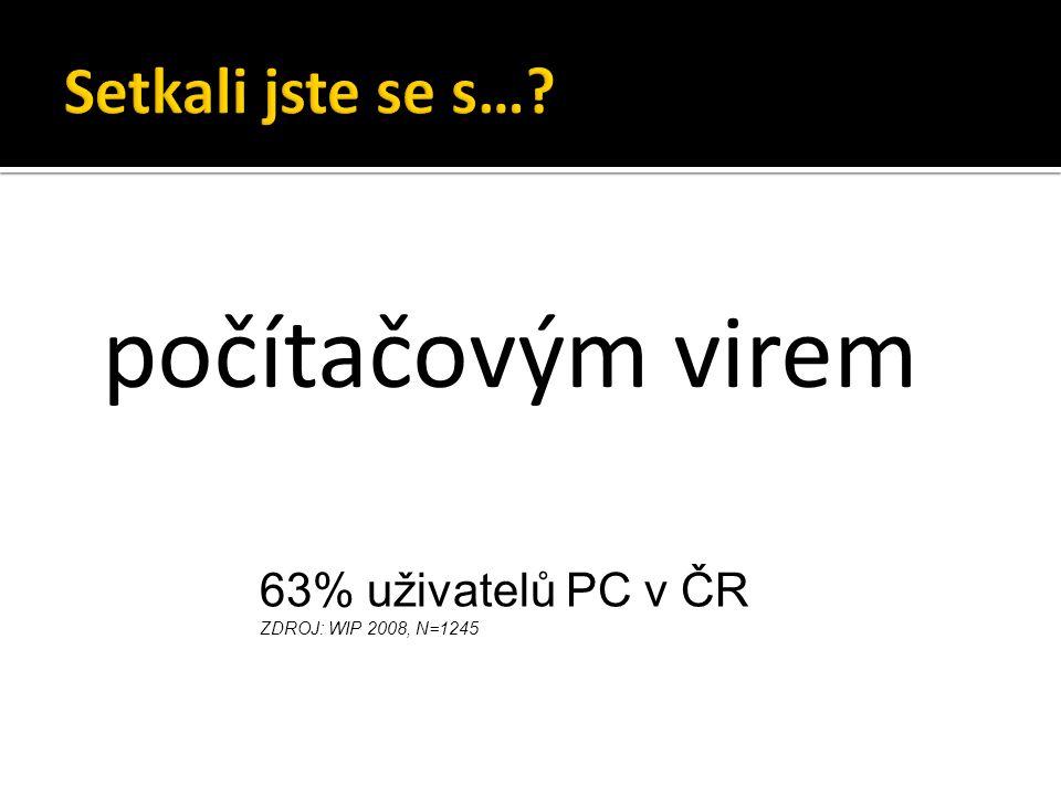 počítačovým virem 63% uživatelů PC v ČR ZDROJ: WIP 2008, N=1245