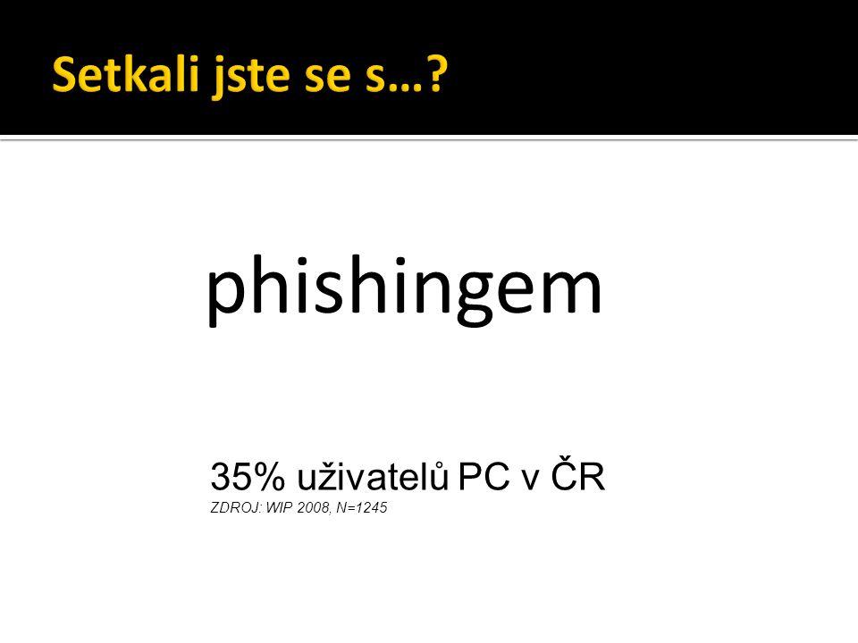 phishingem 35% uživatelů PC v ČR ZDROJ: WIP 2008, N=1245