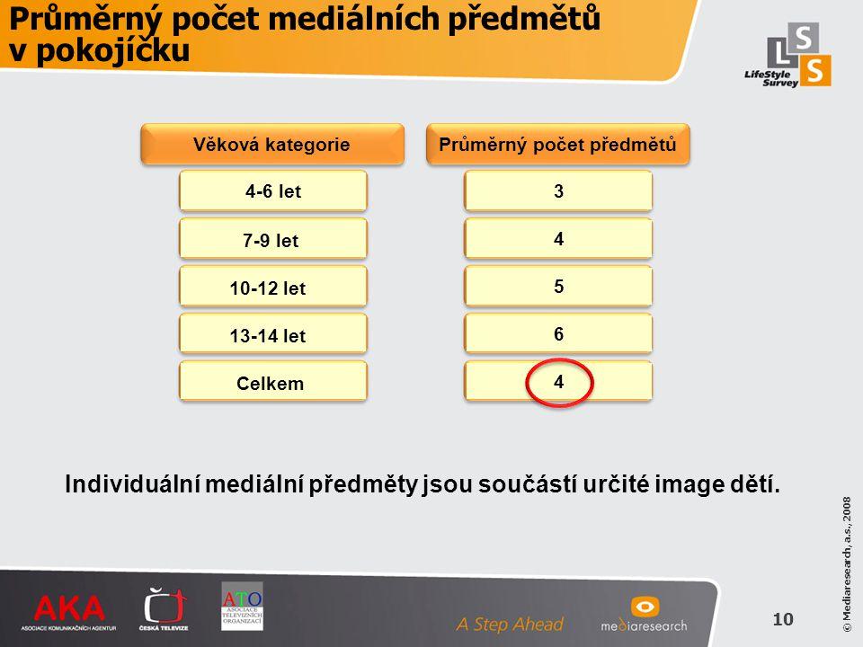 © Mediaresearch, a.s., 2008 10 Průměrný počet mediálních předmětů v pokojíčku 4-6 let34564 7-9 let 10-12 let 13-14 let Celkem Individuální mediální př