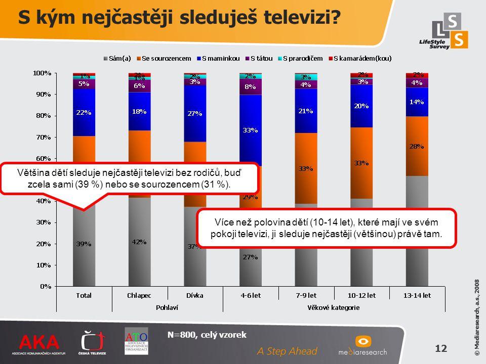 © Mediaresearch, a.s., 2008 12 © Mediaresearch, a.s., 2008 12 N=800, celý vzorek Většina dětí sleduje nejčastěji televizi bez rodičů, buď zcela sami (