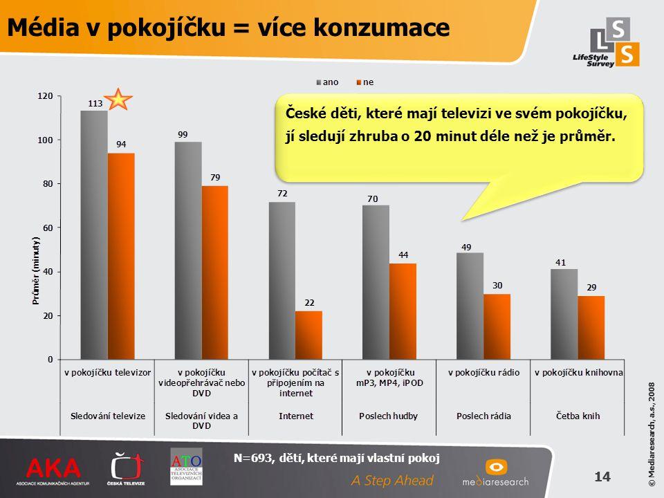 © Mediaresearch, a.s., 2008 14 © Mediaresearch, a.s., 2008 14 Média v pokojíčku = více konzumace N=693, dětí, které mají vlastní pokoj České děti, kte