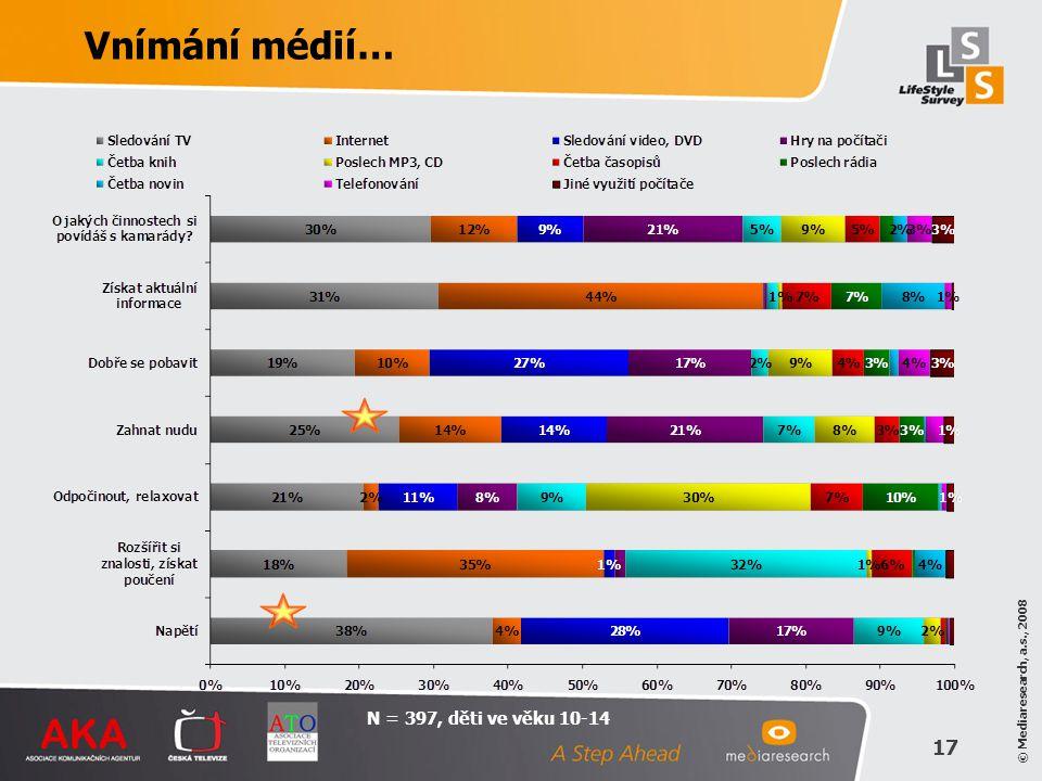 © Mediaresearch, a.s., 2008 17 N = 397, děti ve věku 10-14 Vnímání médií…