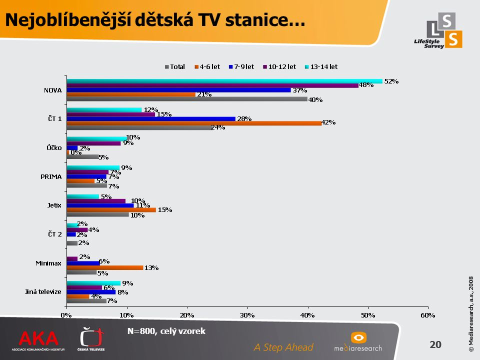 © Mediaresearch, a.s., 2008 20 © Mediaresearch, a.s., 2008 20 Nejoblíbenější dětská TV stanice… N=800, celý vzorek