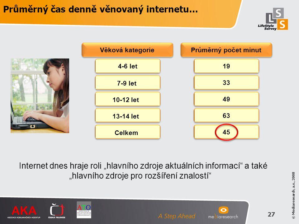 © Mediaresearch, a.s., 2008 27 Průměrný čas denně věnovaný internetu… 4-6 let1933496345 7-9 let 10-12 let 13-14 let Celkem Věková kategorie Průměrný p