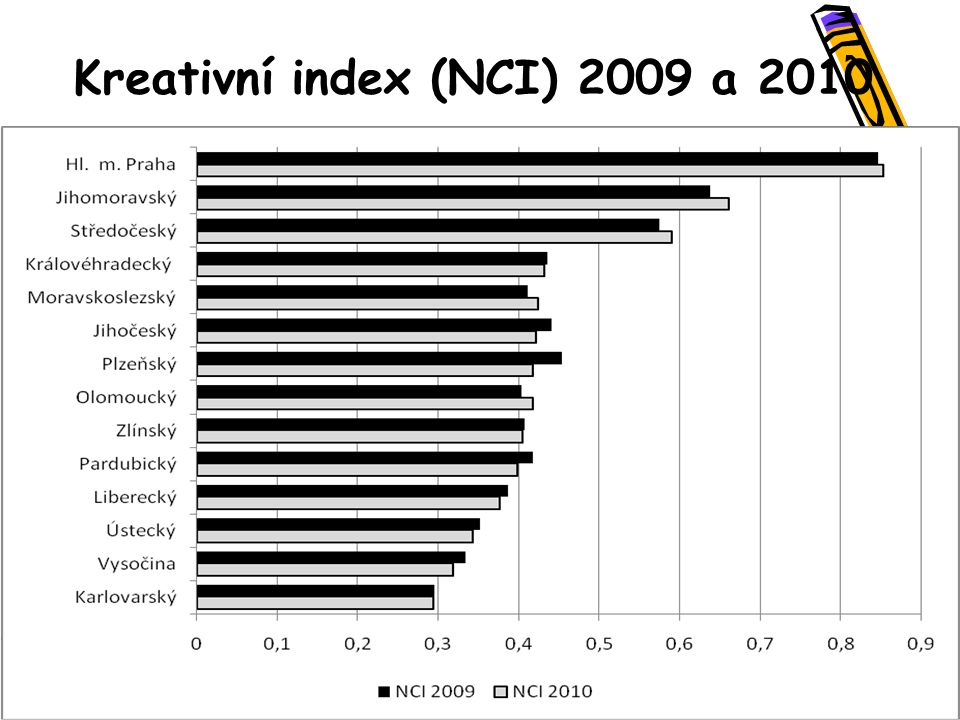 Kreativní index (NCI) 2009 a 2010