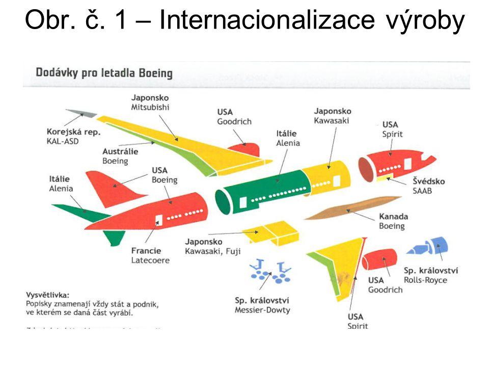 Obr. č. 1 – Internacionalizace výroby