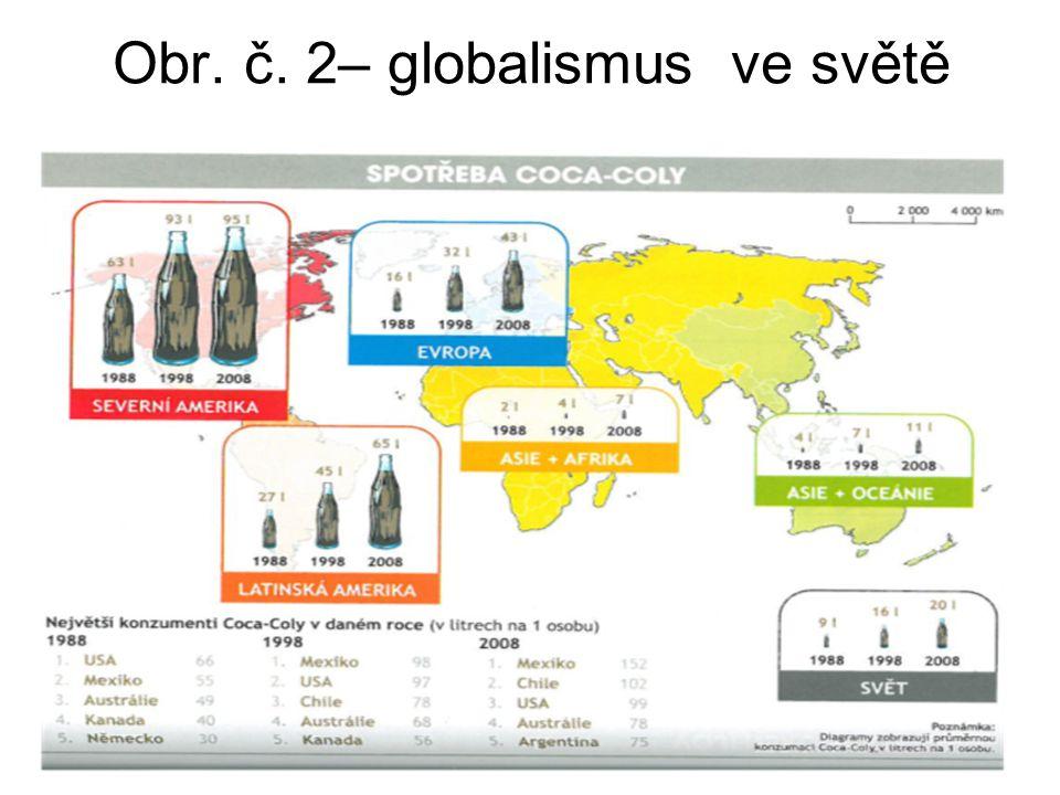 Obr. č. 2– globalismus ve světě