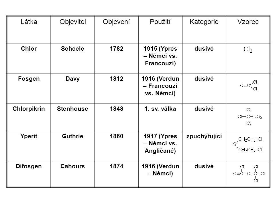 LátkaObjevitelObjeveníPoužitíKategorieVzorec ChlorScheele17821915 (Ypres – Němci vs. Francouzi) dusivé Cl 2 FosgenDavy18121916 (Verdun – Francouzi vs.