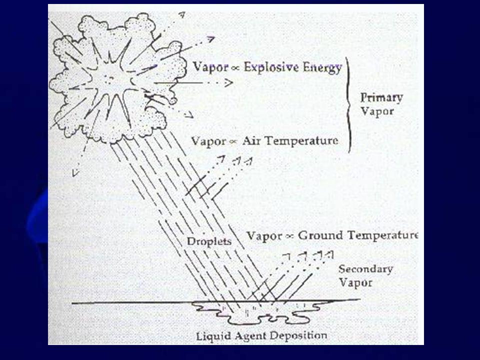 Cabal J., Bajgar J., Chemické listy 93, 27 - 31 (1999) Tabun SomanSarinVX