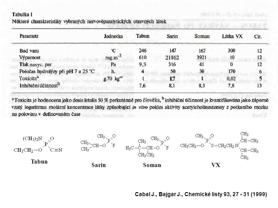 Látky se smrtícím účinkem B) Nervově paralytické Tabun •slabý zápach po ovoci •stálost v terénu – nastříkaný na površích 1 – 2 dny •dekontaminace - alkalické roztoky (látky skupiny G), prostředky využívající sorpčně mechanický princip Sarin •nejtěkavější látka typu G •stálost v terénu - v létě 2 – 6 hod., v zimě 6 – 12 hod Soman •slabý zápach po kafru •lehce stabilnější než sarin Cyklosin •vyráběn v iráku •méně těkavý než sarin •při inhalaci méně toxický než sarin