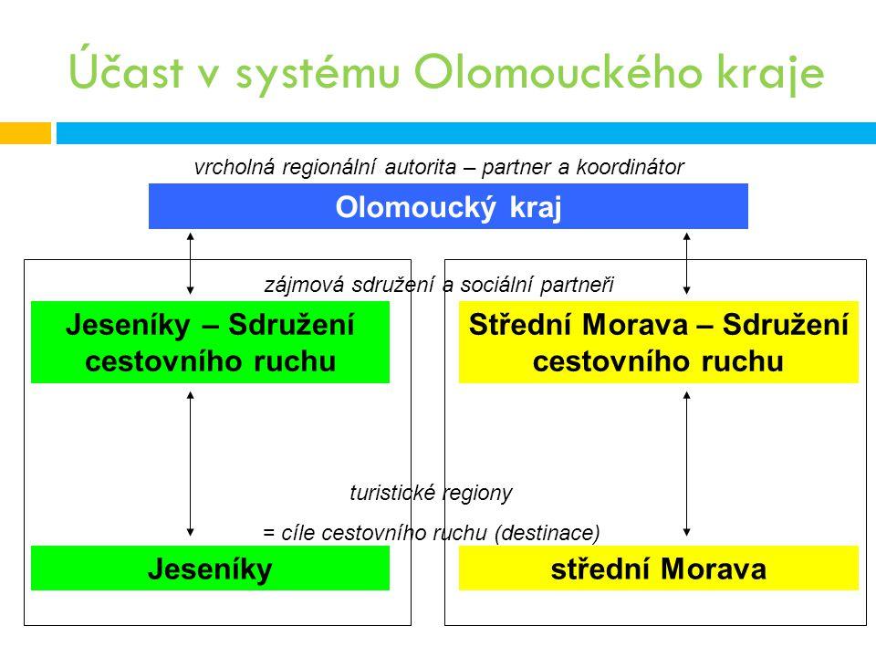 Účast v systému Olomouckého kraje Olomoucký kraj Střední Morava – Sdružení cestovního ruchu Jeseníky – Sdružení cestovního ruchu turistické regiony =