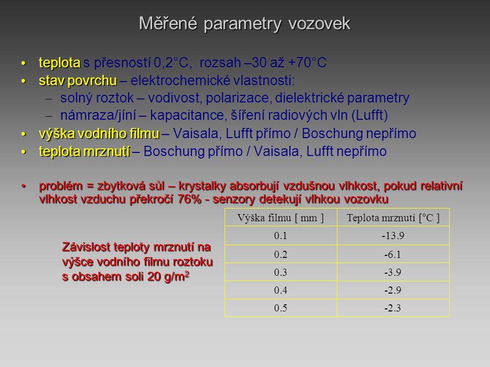 Měřené parametry vozovek • teplota • teplota s přesností 0,2°C, rozsah –30 až +70°C • stav povrchu • stav povrchu – elektrochemické vlastnosti: – solný roztok – vodivost, polarizace, dielektrické parametry – námraza/jíní – kapacitance, šíření radiových vln (Lufft) • výška vodního filmu • výška vodního filmu – Vaisala, Lufft přímo / Boschung nepřímo • teplota mrznutí • teplota mrznutí – Boschung přímo / Vaisala, Lufft nepřímo • problém = zbytková sůl – krystalky absorbují vzdušnou vlhkost, pokud relativní vlhkost vzduchu překročí 76% - senzory detekují vlhkou vozovku -2.30.5 -2.90.4 -3.90.3 -6.10.2 -13.90.1 Teplota mrznutí [°C ]Výška filmu [ mm ] Závislost teploty mrznutí na výšce vodního filmu roztoku s obsahem soli 20 g/m 2