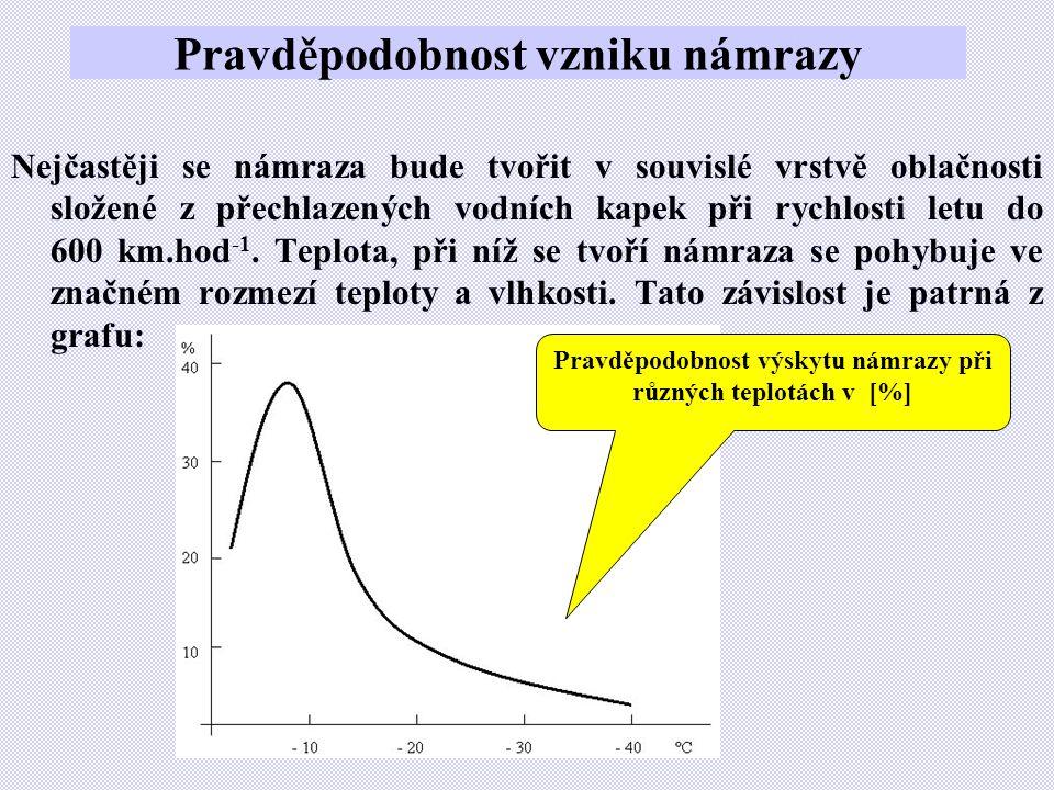Pravděpodobnost vzniku námrazy Nejčastěji se námraza bude tvořit v souvislé vrstvě oblačnosti složené z přechlazených vodních kapek při rychlosti letu