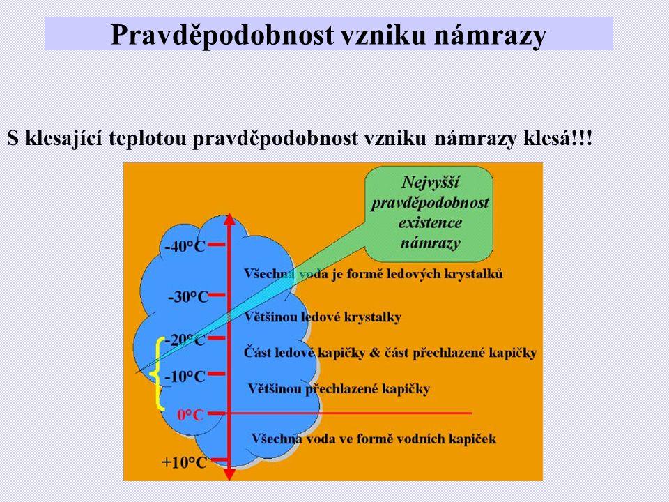 Pravděpodobnost vzniku námrazy S klesající teplotou pravděpodobnost vzniku námrazy klesá!!!