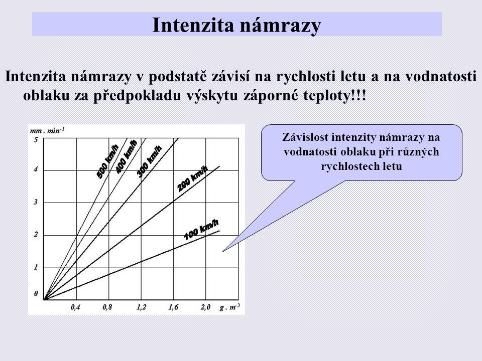 Intenzita námrazy Intenzita námrazy v podstatě závisí na rychlosti letu a na vodnatosti oblaku za předpokladu výskytu záporné teploty!!! Závislost int