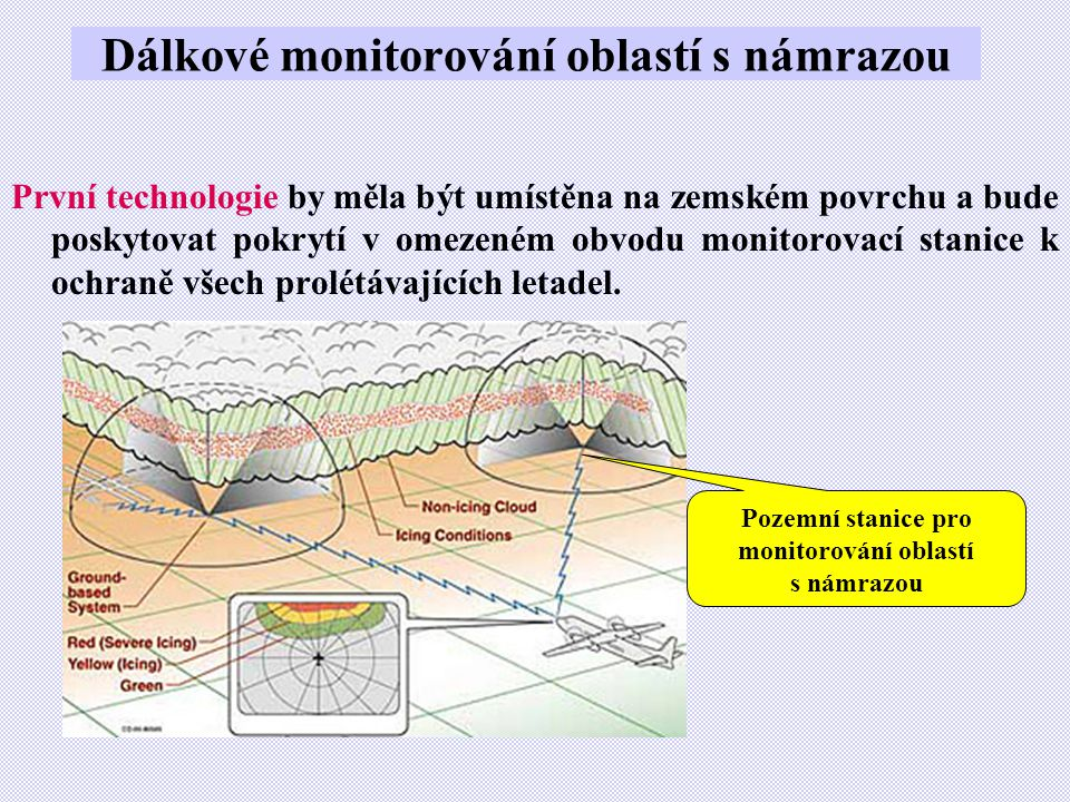 Dálkové monitorování oblastí s námrazou První technologie by měla být umístěna na zemském povrchu a bude poskytovat pokrytí v omezeném obvodu monitorovací stanice k ochraně všech prolétávajících letadel.