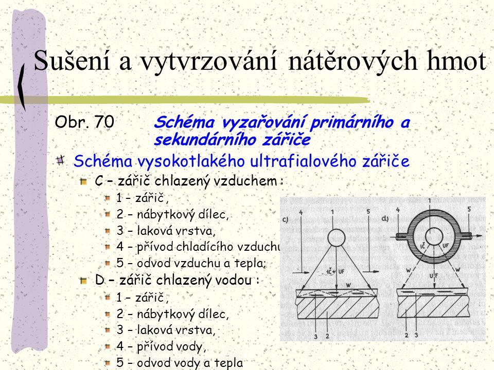 Sušení a vytvrzování nátěrových hmot Obr. 70Schéma vyzařování primárního a sekundárního zářiče a – primární zářič : 1 – plášť z křemenného skla, 2 – t