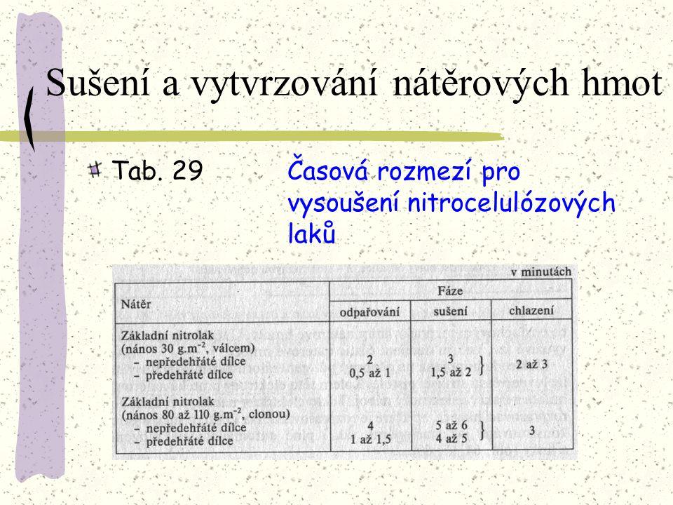 Sušení a vytvrzování nátěrových hmot Tab. 28Aplikační možnosti různých systémů vytvrzování