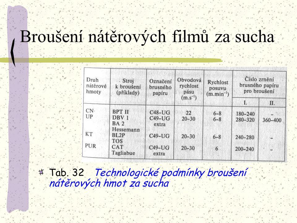 4.3.6Broušení nátěrových filmů za sucha Význam broušení nátěrových filmů za sucha spočívá v odstranění nerovnosti povrchů filmů a mechanických nečisto