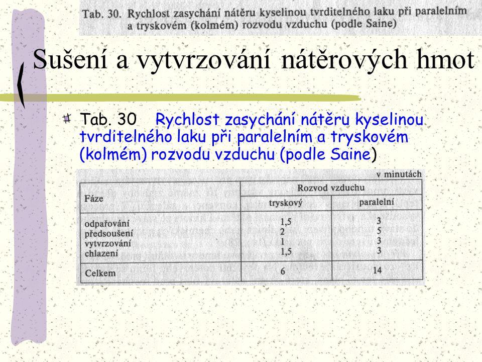 Sušení a vytvrzování nátěrových hmot Tab. 29Časová rozmezí pro vysoušení nitrocelulózových laků
