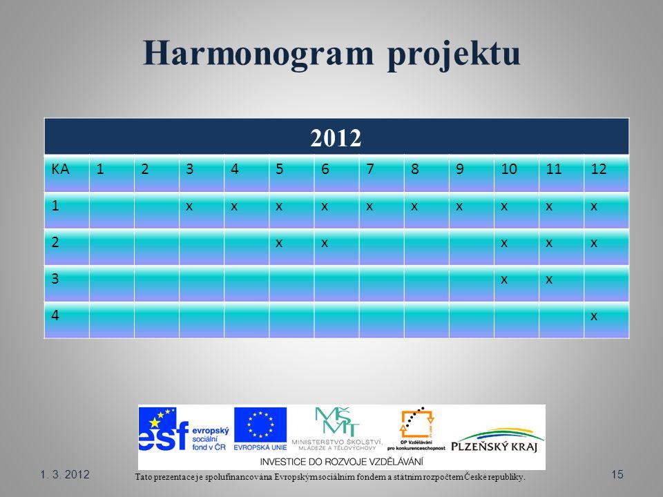 Harmonogram projektu Tato prezentace je spolufinancována Evropským sociálním fondem a státním rozpočtem České republiky. 2012 KA123456789101112 1xxxxx