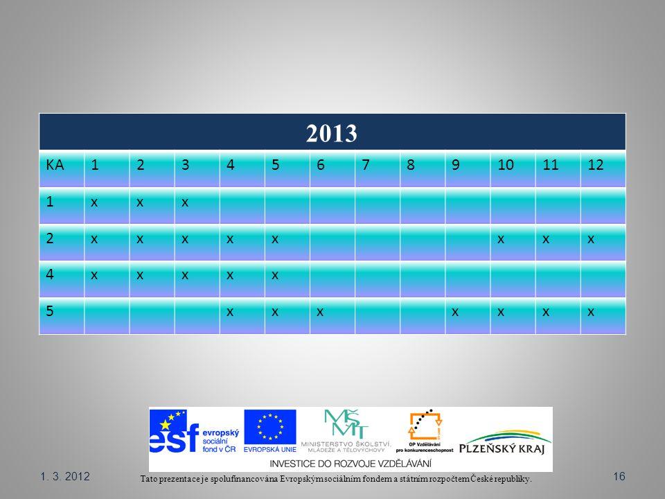 Tato prezentace je spolufinancována Evropským sociálním fondem a státním rozpočtem České republiky. 2013 KA123456789101112 1xxx 2xxxxxxxx 4xxxxx 5xxxx