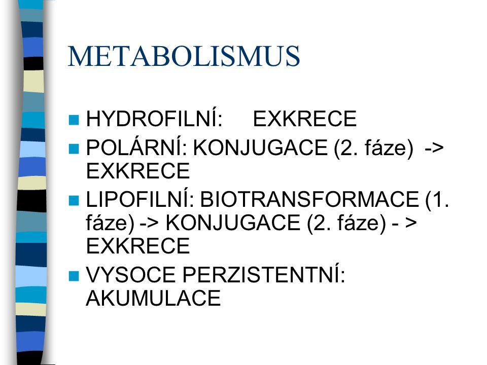 METABOLISMUS  HYDROFILNÍ: EXKRECE  POLÁRNÍ: KONJUGACE (2. fáze) -> EXKRECE  LIPOFILNÍ: BIOTRANSFORMACE (1. fáze) -> KONJUGACE (2. fáze) - > EXKRECE