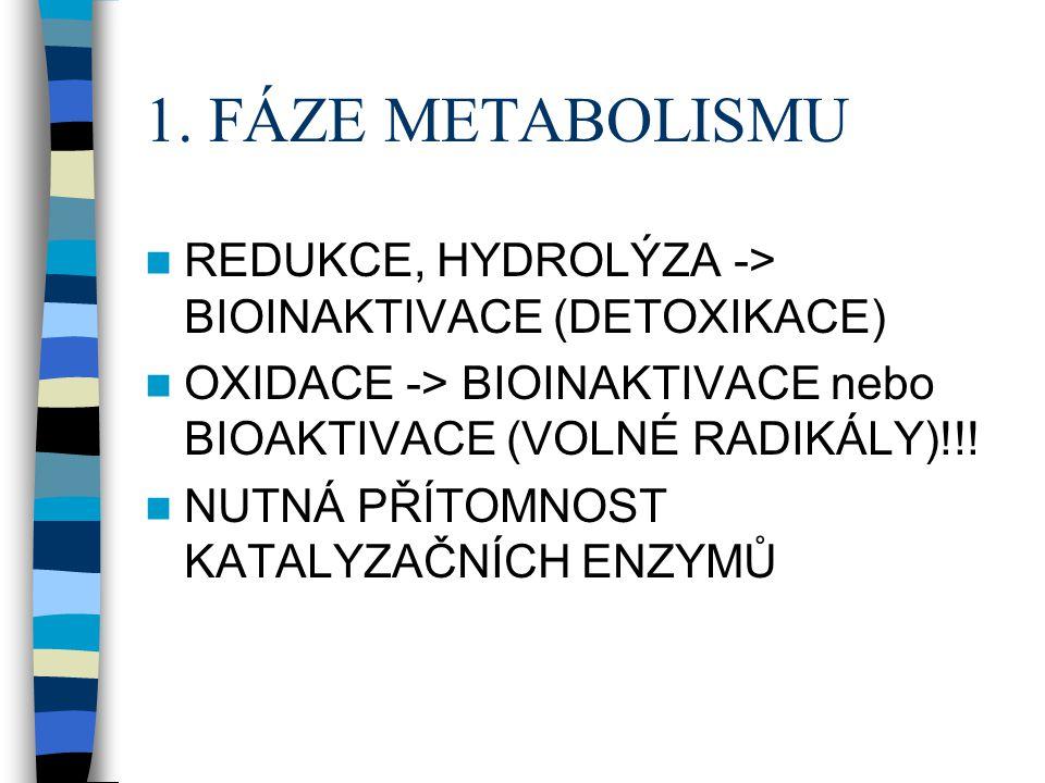 1. FÁZE METABOLISMU  REDUKCE, HYDROLÝZA -> BIOINAKTIVACE (DETOXIKACE)  OXIDACE -> BIOINAKTIVACE nebo BIOAKTIVACE (VOLNÉ RADIKÁLY)!!!  NUTNÁ PŘÍTOMN
