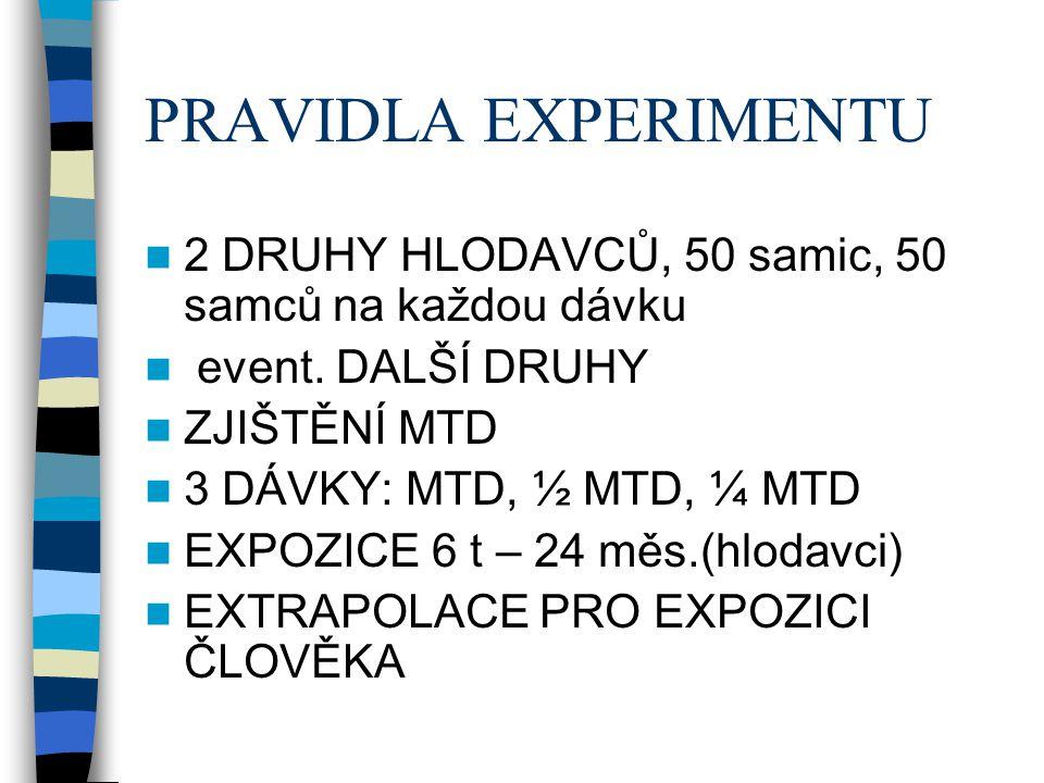 PRAVIDLA EXPERIMENTU  2 DRUHY HLODAVCŮ, 50 samic, 50 samců na každou dávku  event. DALŠÍ DRUHY  ZJIŠTĚNÍ MTD  3 DÁVKY: MTD, ½ MTD, ¼ MTD  EXPOZIC
