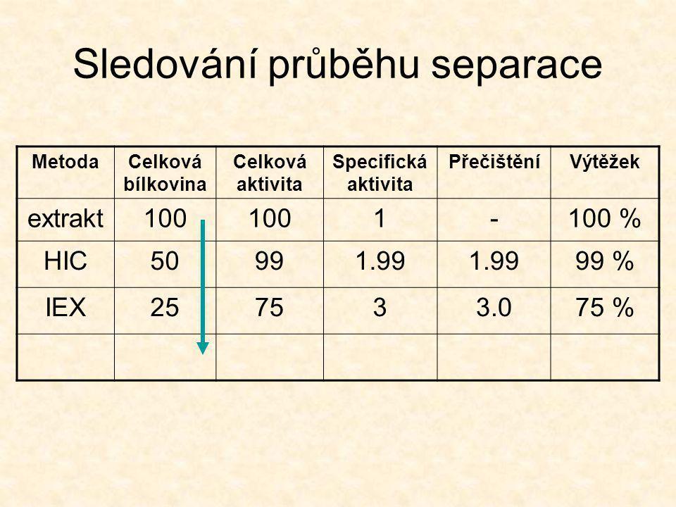 Sledování průběhu separace MetodaCelková bílkovina Celková aktivita Specifická aktivita PřečištěníVýtěžek extrakt100 1-100 % HIC50991.99 99 % IEX257533.075 %