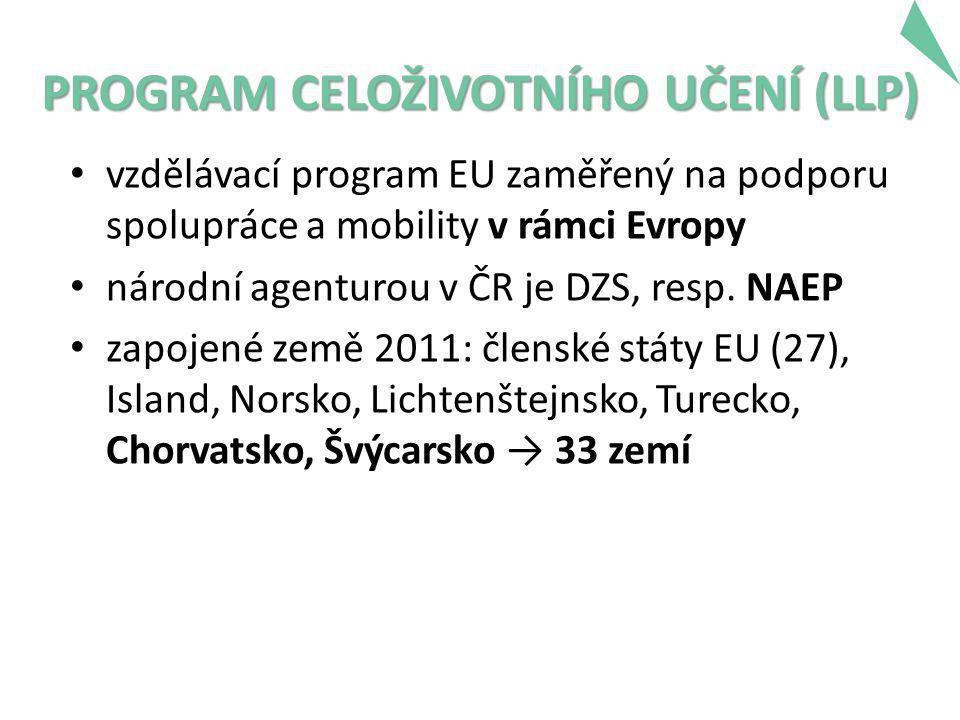 PROGRAM CELOŽIVOTNÍHO UČENÍ (LLP) • vzdělávací program EU zaměřený na podporu spolupráce a mobility v rámci Evropy • národní agenturou v ČR je DZS, resp.