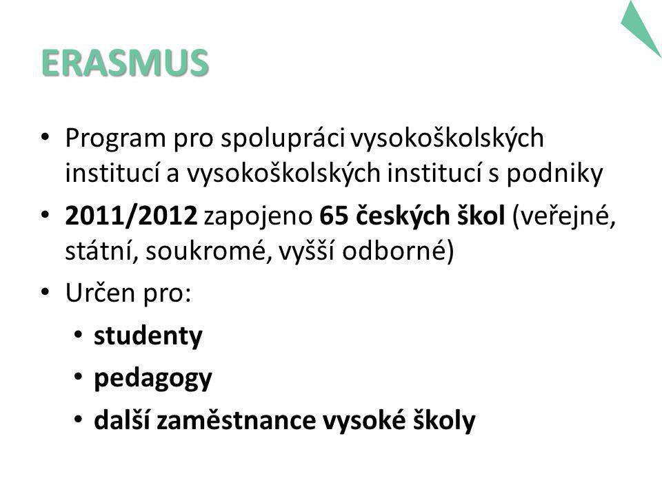 ERASMUS • Program pro spolupráci vysokoškolských institucí a vysokoškolských institucí s podniky • 2011/2012 zapojeno 65 českých škol (veřejné, státní, soukromé, vyšší odborné) • Určen pro: • studenty • pedagogy • další zaměstnance vysoké školy