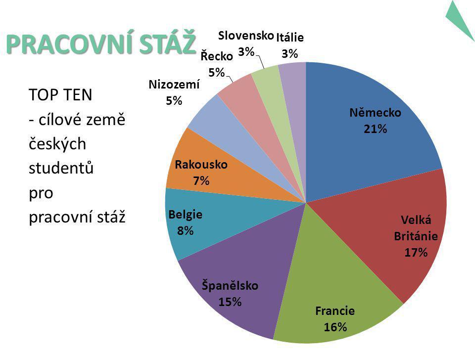 PRACOVNÍ STÁŽ TOP TEN - cílové země českých studentů pro pracovní stáž