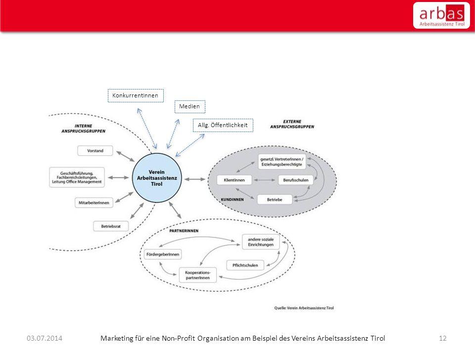 1203.07.2014 Marketing für eine Non-Profit Organisation am Beispiel des Vereins Arbeitsassistenz Tirol KonkurrentInnen Medien Allg. Öffentlichkeit