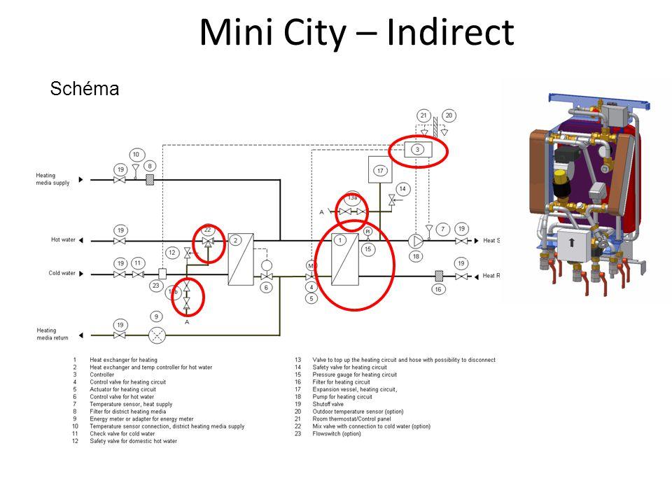 Mini City – Indirect Schéma